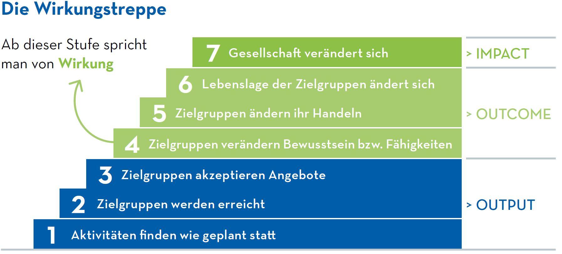 Stufen der Wirkungsmessung. Quelle: Phineo gAG