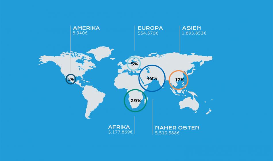 Ausgaben weltweit 2016